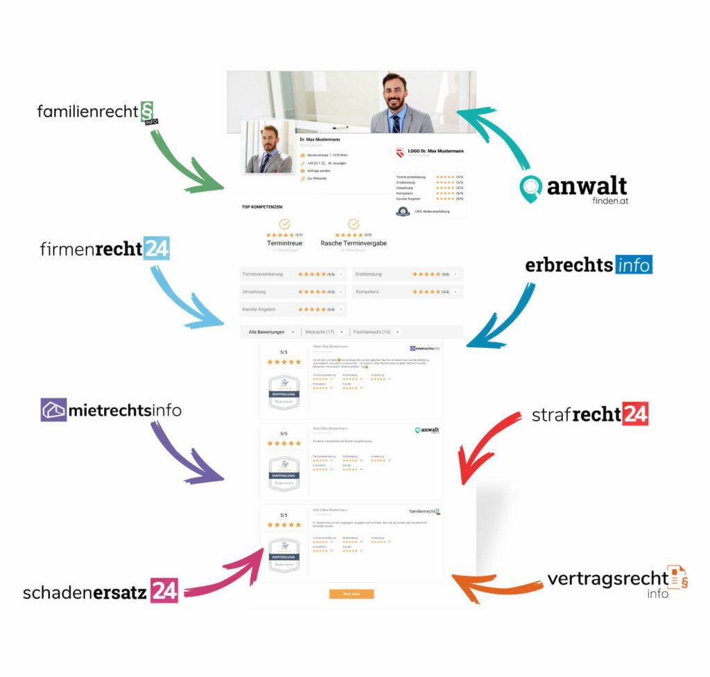 Bewertungen-Profil-und-Portale